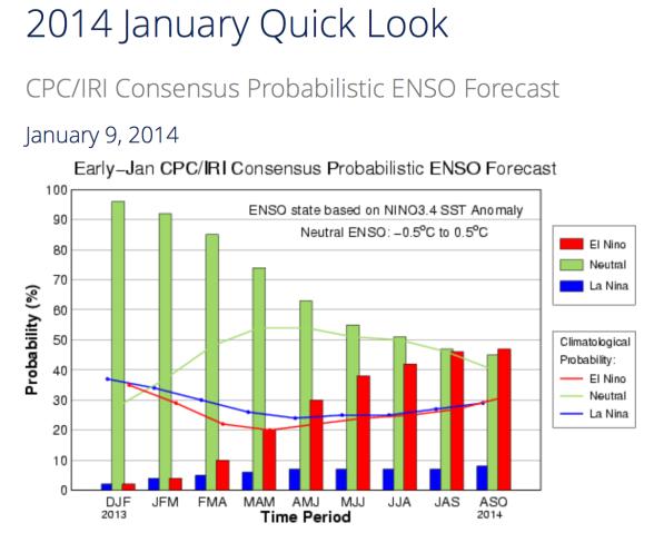 El Nino 2014