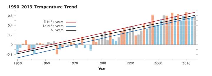 temperature_gis_2013_graph