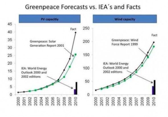 graph-of-day-greenpeace-590x413