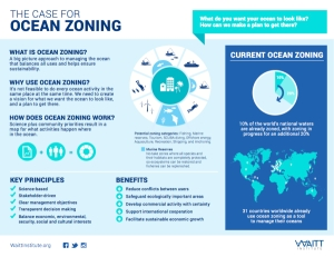 5-Ocean-Zoning-factsheet-Waitt-Institute-600x463