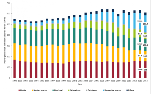 ageb-power-generation-source-1990-2014-neu