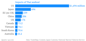 imports-of-thai-seafood_chartbuilder