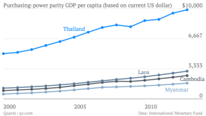 purchasing-power-parity-gdp-per-capita-based-on-current-us-dollar-thailand-cambodia-laos-myanmar_chartbuilder