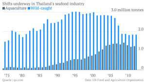 shifts-underway-in-thailand-s-seafood-industry-aquaculture-wild-caught_chartbuilder