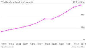 thailand-s-animal-food-exports-animal-food-exports_chartbuilder