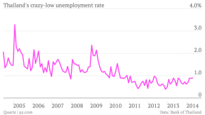 thailand-s-crazy-low-unemployment-rate-unemployment_chartbuilder