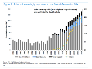 DB-solar-important
